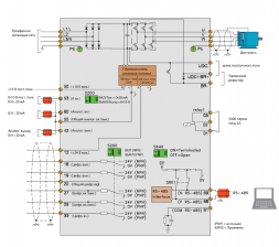 Частотный преобразователь Danfoss VLT Micro Drive FC 51 11 кВт (380 - 480, 3 фазы) купить по низкой цене в Москве
